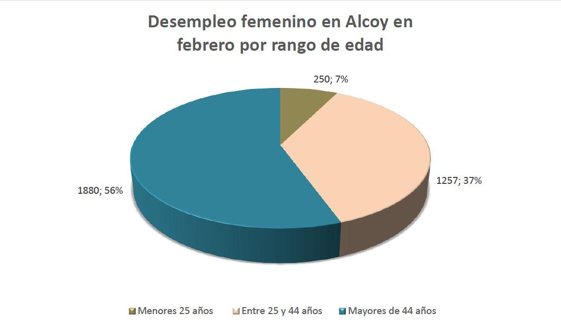La taxa de desocupació femenina ronda el 60% al febrer a Alcoi