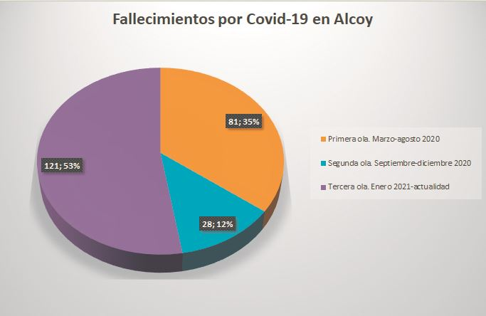 El 53% de las muertes en Alcoy se han producido en la tercera ola