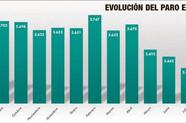 Els serveis disparen la xifra de la desocupació a Alcoi
